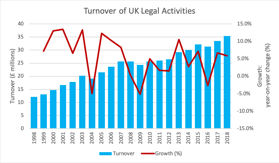 Turnover of UK legal activities