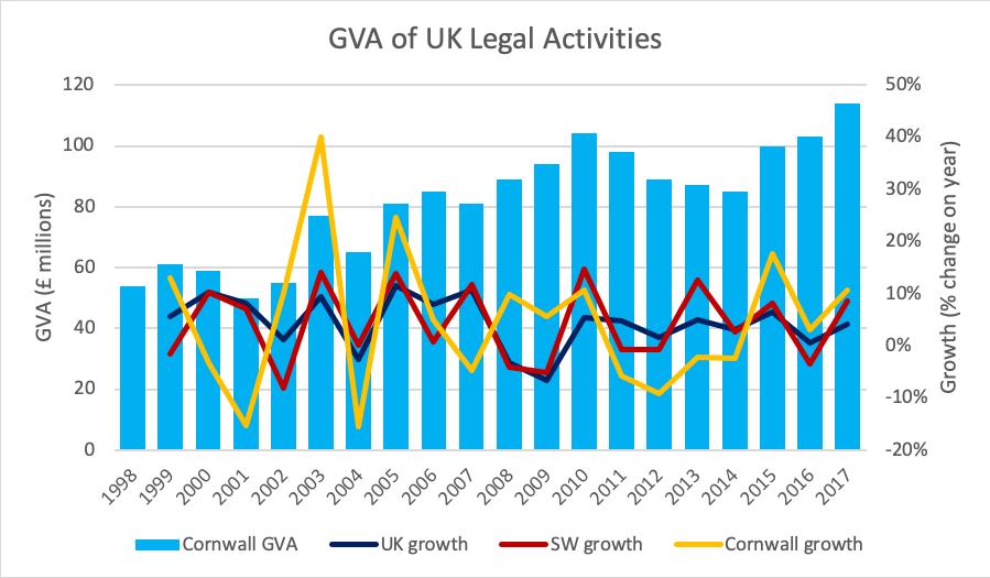 GVA of UK legal activities