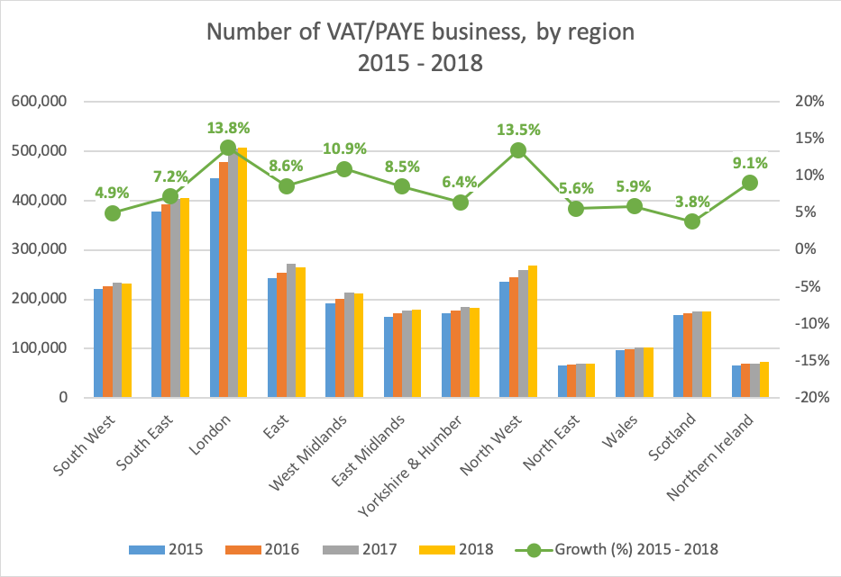 Number of VAT/PAYE business, by region