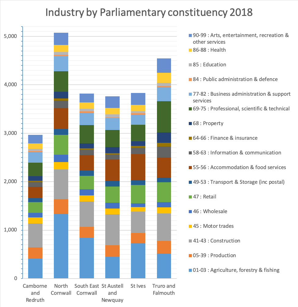 Industry by Parliamentary constituency 2018