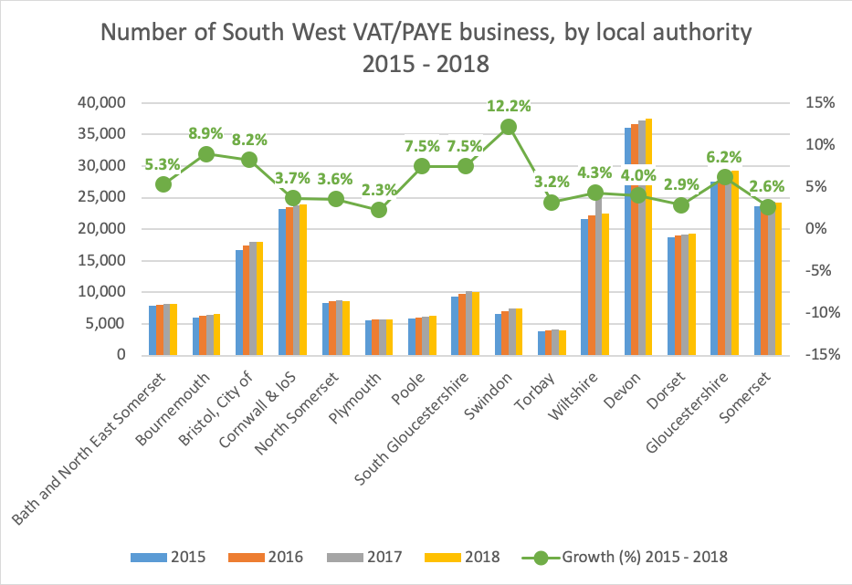 South West VAT/PAYE business, by local authority