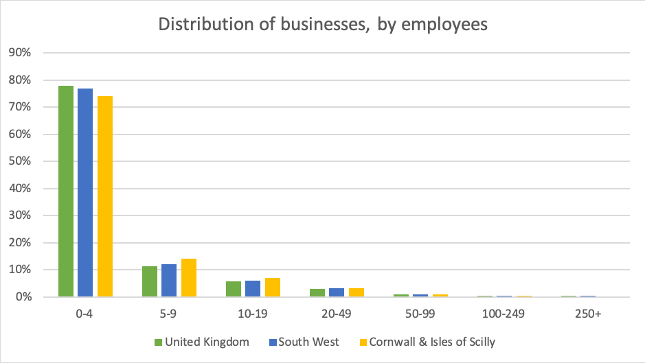 Distribution of businesses by employees