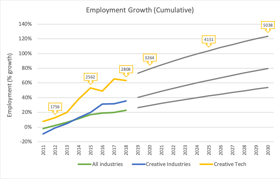 Creative employment growth compared to all industries
