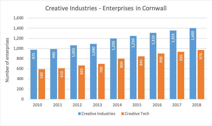 Creative enterprises in Cornwall.