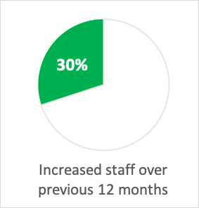 Pie chart: 30% increased staff over 12 months