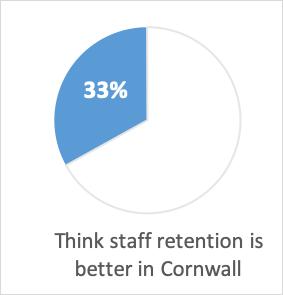 Pie chart: 33% think staff retention better in Cornwall