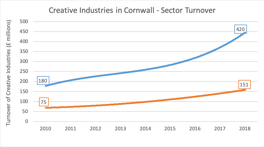 Creative industries sector turnover graph