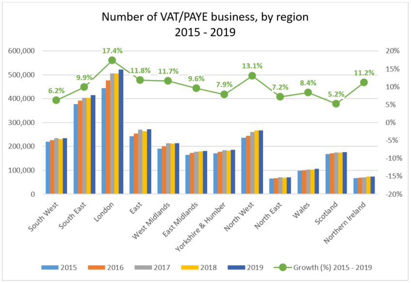 Number of VAT/PAYE business, by region 2015 - 2019