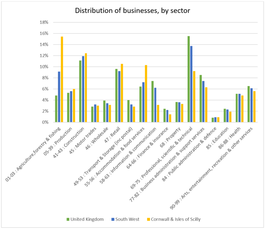 Distribution of businesses, by sector