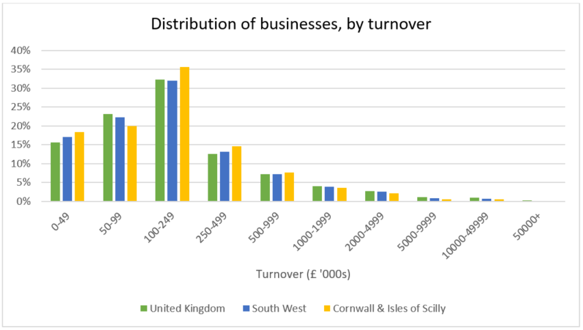 Distribution of businesses, by turnover