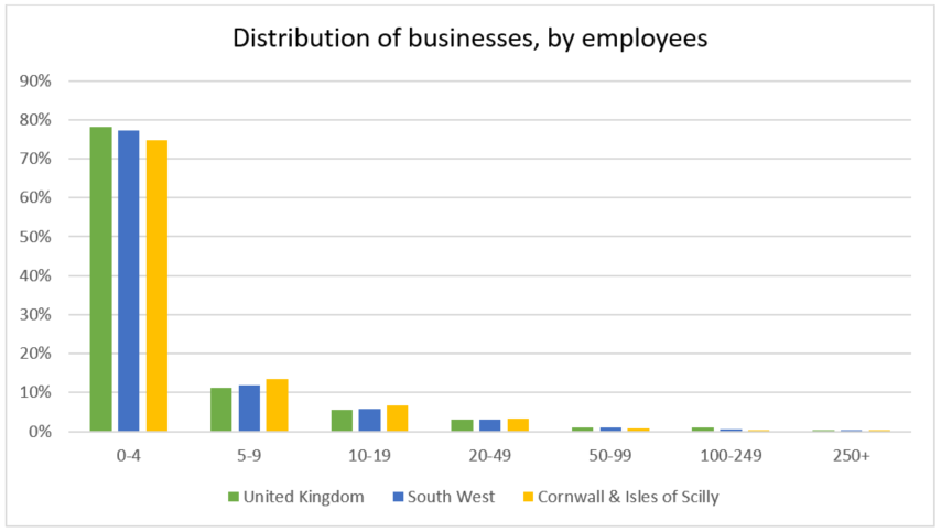 Distribution of businesses, by employees