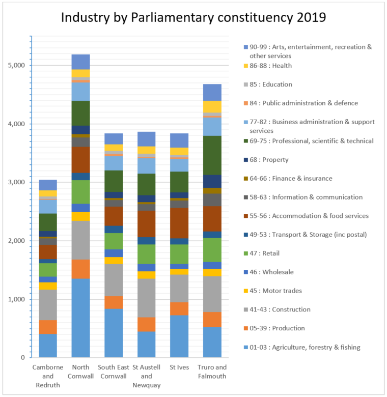Industry by Parliamentary constituency 2019