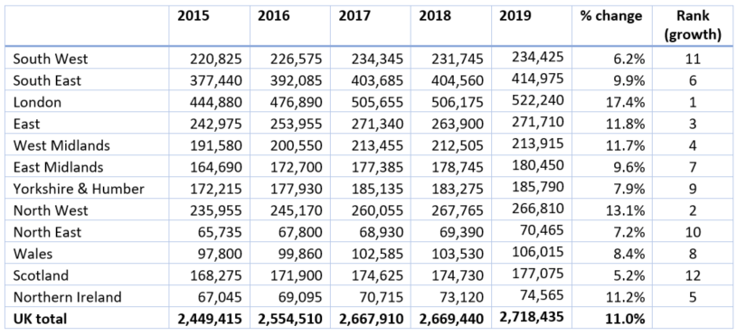 Number of VAT/PAYE business, by region2015 - 2019