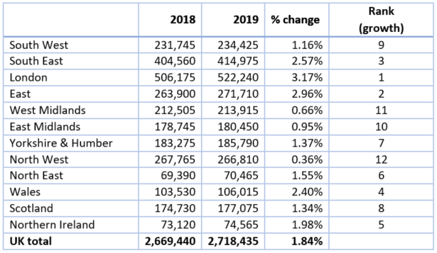 Number of VAT/PAYE business, by region 2018 - 2019