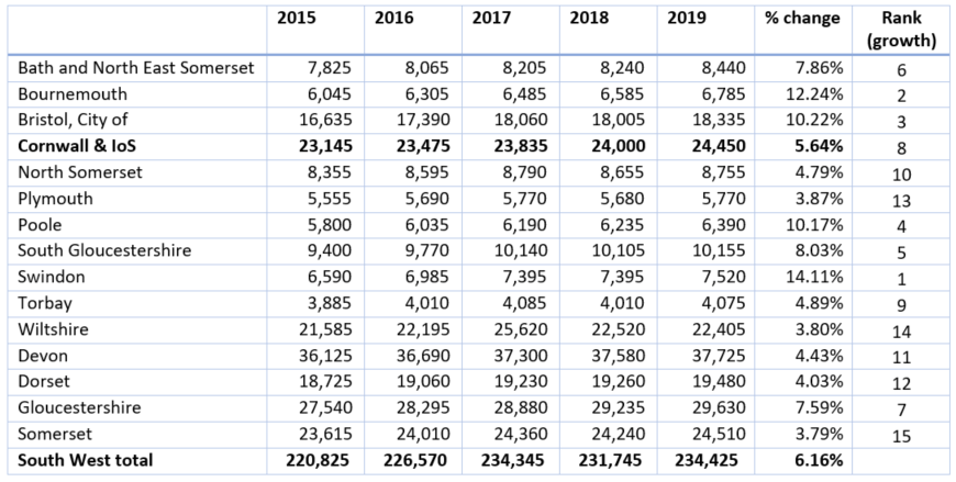 Number of South West VAT/PAYE business, by local authority 2015 - 2019
